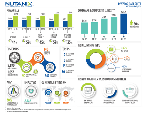 Nutanix Q2 FY18 Highlights (Graphic: Business Wire)