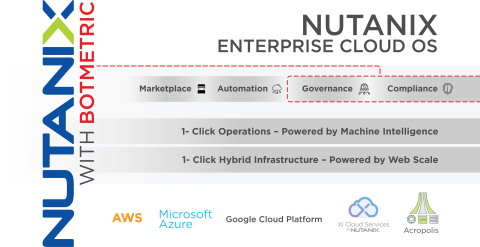 Nutanix Enterprise Cloud OS with Botmetric (Graphic: Business Wire)