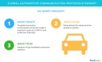 Technavio has published a new market research report on the global automotive communication protocols market from 2018-2022. (Graphic: Business Wire)