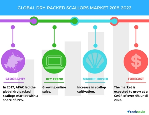 Technavio has published a new market research report on the global dry-packed scallops market from 2018-2022. (Graphic: Business Wire)