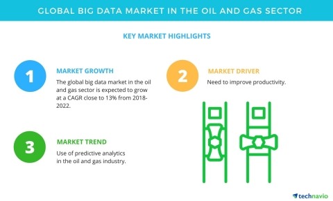 Technavio has published a new market research report on the global big data market in the oil and gas sector from 2018-2022. (Graphic: Business Wire)