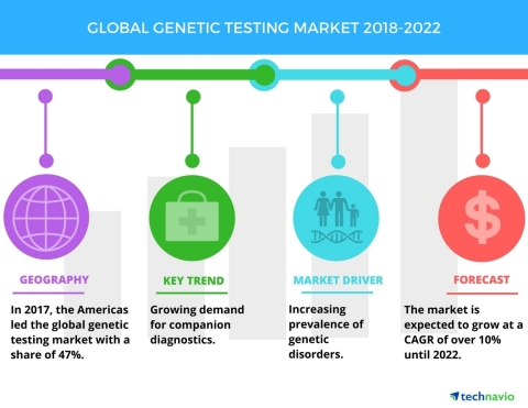 Technavio has published a new market research report on the global genetic testing market from 2018-2022. (Graphic: Business Wire)