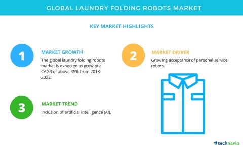 Technavio has published a new market research report on the global laundry folding robots market from 2018-2022. (Graphic: Business Wire)