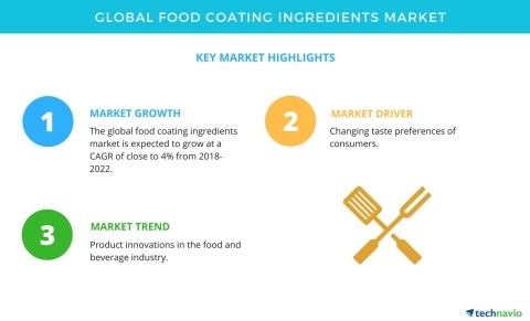 Technavio has published a new market research report on the global food coating ingredients market from 2018-2022. (Graphic: Business Wire)