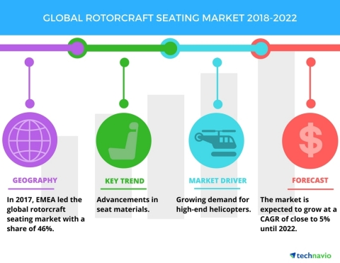 Technavio has published a new market research report on the global rotorcraft seating market from 2018-2022. (Graphic: Business Wire)