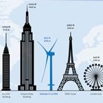 Haliade-X Infographic (Graphic: Business Wire)