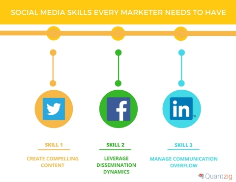 4 Social Media Skills Every Marketer Needs to Have (Graphic: Business Wire)