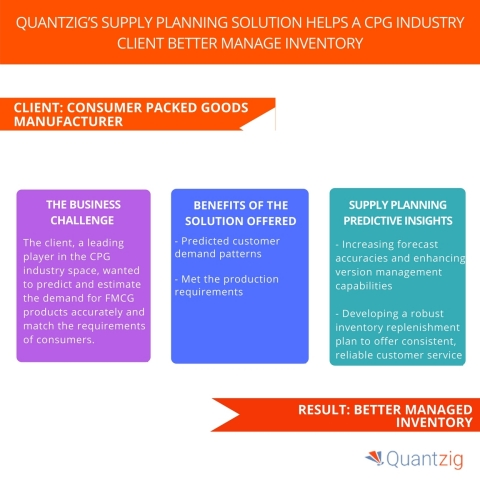 Quantzig's Supply Planning Solution Helps A CPG Industry Client Better Manage Inventory. (Graphic: Business Wire)