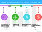 Technavio has published a new market research report on the global aircraft ice protection system market from 2018-2022. (Graphic: Business Wire)
