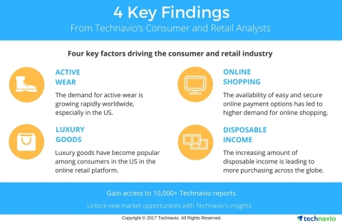 Technavio has published a new market research report on the color cosmetics market in the US 2018-2022 under their consumer and retail library. (Graphic: Business Wire)