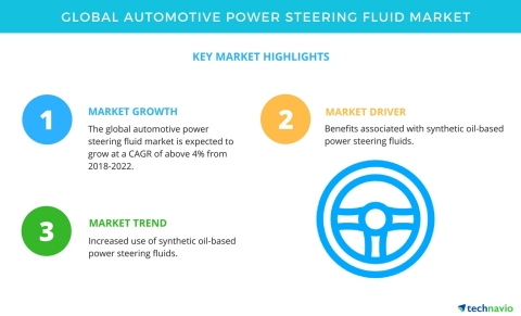 Technavio has published a new market research report on the global automotive power steering fluid market from 2018-2022. (Graphic: Business Wire)