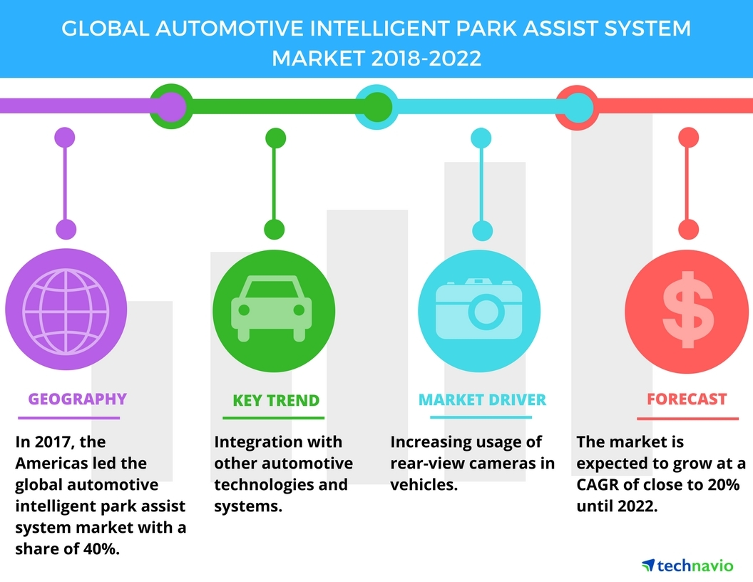 Global Automotive Intelligent Park Assist System Market Increasing Reversing Camera Wiring Diagram Parkingcamerasukcom Usage Of Rear View Cameras In Vehicles To Drive Growth Technavio Business Wire