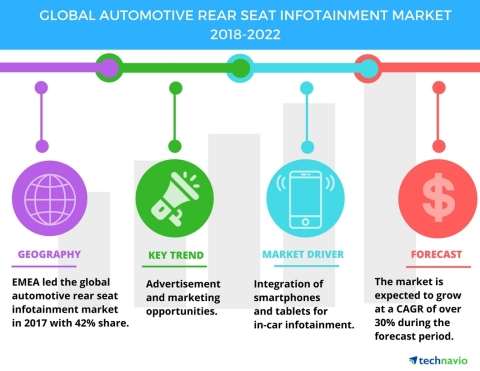 Technavio has published a new market research report on the global automotive rear seat infotainment market from 2018-2022. (Graphic: Business Wire)