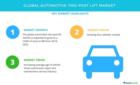 Technavio has published a new market research report on the global automotive two-post lift market from 2018-2022.