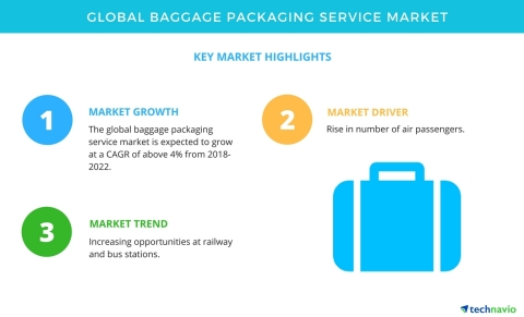 Technavio has published a new market research report on the global baggage packaging service market from 2018-2022. (Graphic: Business Wire)