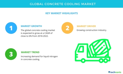 Technavio has published a new market research report on the global concrete cooling market from 2018-2022. (Graphic: Business Wire)