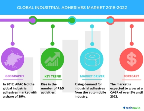 Technavio has published a new market research report on the global industrial adhesives market from 2018-2022. (Graphic: Business Wire)