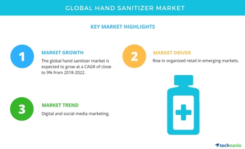 Technavio has published a new market research report on the global hand sanitizer market from 2018-2022. (Graphic: Business Wire)