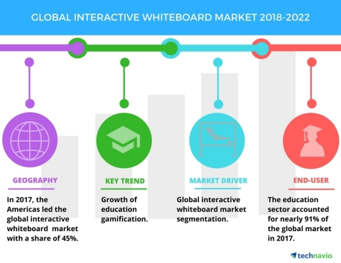 Technavio has published a new market research report on the global interactive whiteboard market from 2018-2022. (Graphic: Business Wire)