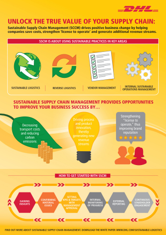 Unlock the true value of your supply chain: Sustainable Supply Chain Management (SSCM) drives positive business change by helping companies save costs, strengthen `license to operate' and generate additional revenue streams. (Graphic: Business Wire)