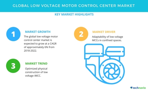 Low voltage motor control center market growth analysis for Low voltage motor control center