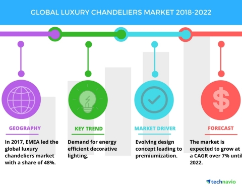 Technavio has published a new market research report on the global luxury chandeliers market from 2018-2022. (Graphic: Business Wire)