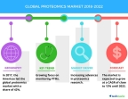 Technavio has published a new market research report on the global proteomics market from 2018-2022. (Graphic: Business Wire)