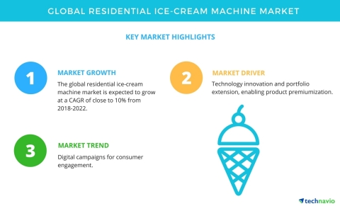 Technavio has published a new market research report on the global residential ice-cream machine market from 2018-2022. (Graphic: Business Wire)
