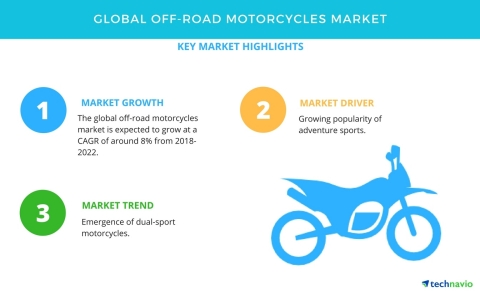 Technavio has published a new market research report on the global off-road motorcycles market from 2018-2022. (Graphic: Business Wire)