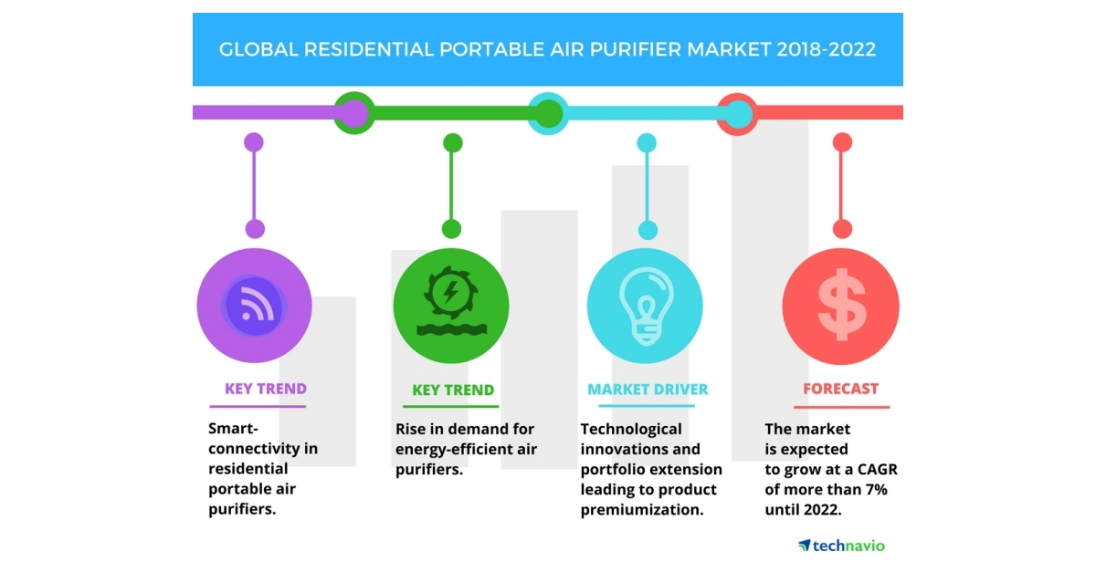 "residential air purifiers market in the 6 days ago  ""global residential air purifiers market - segmented by type (stand-alone  residential air purifiers, in-duct residential air purifiers), sales."