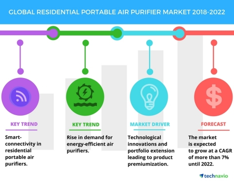 Technavio has published a new market research report on the global residential portable air purifier market from 2018-2022. (Graphic: Business wire)