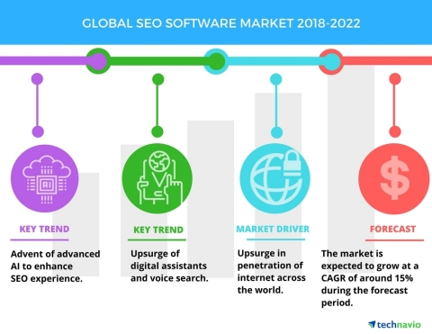 Technavio has published a new market research report on the global SEO software market from 2018-2022. (Graphic: Business Wire)
