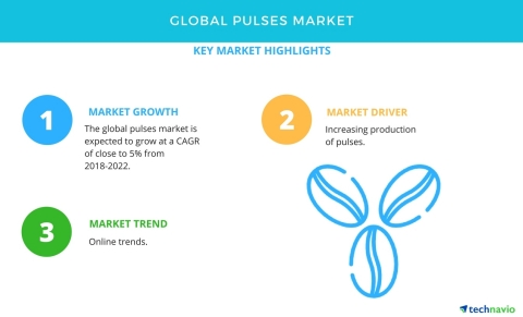 Technavio has published a new market research report on the global pulses market from 2018-2022. (Graphic: Business Wire)