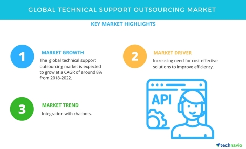 Technavio has published a new market research report on the global technical support outsourcing market from 2018-2022. (Graphic: Business Wire)