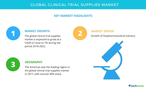 Technavio has published a new market research report on the global clinical trial supplies market from 2018-2022. (Photo: Business Wire)