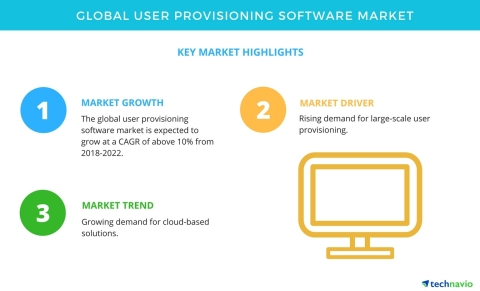Technavio has published a new market research report on the global user provisioning software market from 2018-2022. (Graphic: Business Wire)