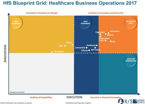 Accenture Named in 'Winner's Circle' by HfS Research as Innovation Leader in Healthcare Business Operations (Graphic: Business Wire)