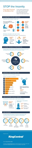 Infographic: From App Overload to Workplace Zen Provided by RingCentral
