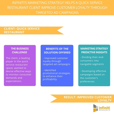 Infiniti's Marketing Strategy Helps a Quick Service Restaurant Client Improve Customer Loyalty Through Targeted Ad Campaigns (Graphic: Business Wire)