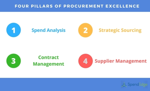 Four Pillars of Procurement Excellence (Graphic: Business Wire)