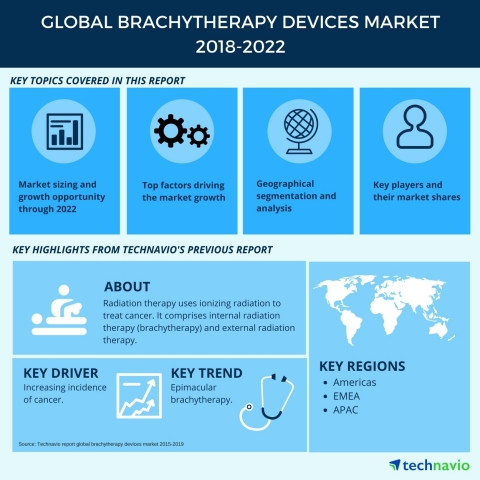 Technavio has published a new market research report on the global brachytherapy devices market from 2018-2022. (Graphic: Business Wire)