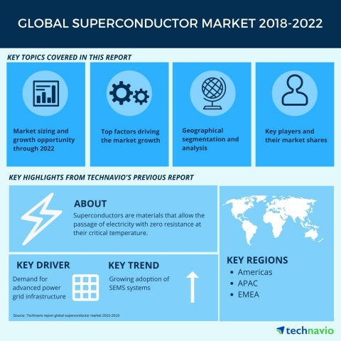 Technavio has published a new market research report on the global superconductor market from 2018-2022.  (Graphic: Business Wire)