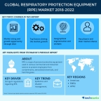 Technavio has published a new market research report on the global respiratory protection equipment market from 2018-2022. (Graphic: Business Wire)