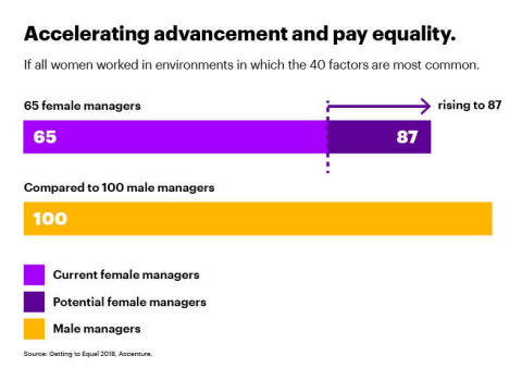 Accelerating advancement and pay equality (Graphic: Business Wire)