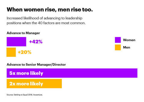 When women rise, men rise too (Graphic: Business Wire)