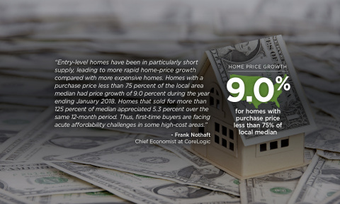 Dr. Frank Nothaft, chief economist for CoreLogic; January 2018 home price commentary. (Graphic: Business Wire)