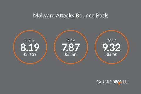 While ransomware volume took a substantial dip, other malware attacks jumped significantly in 2017. All told, SonicWall logged 9.32 billion attacks — an 18.4 percent increase over 2016.
