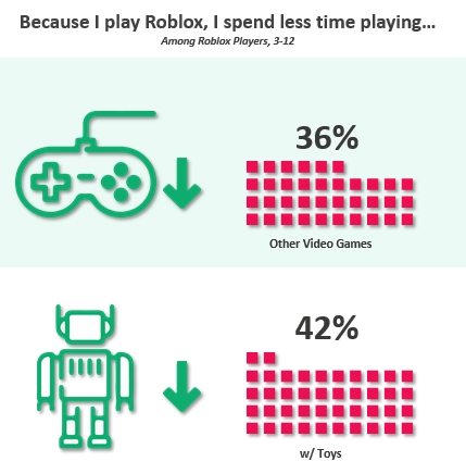 Because I Play Roblox, I spend less time playing... (Graphic: Business Wire)
