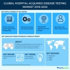 Technavio has published a new market research report on the global hospital-acquired disease testing market from 2018-2022. (Graphic: Business Wire)
