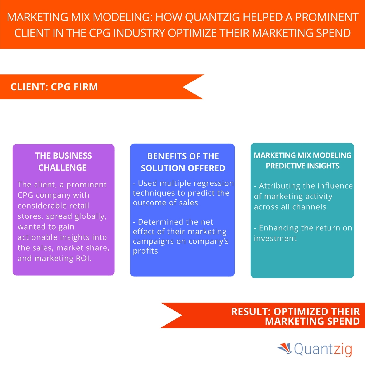 enhancing the return on investment is one of the key benefits of marketing mix modeling says quantzig business wire